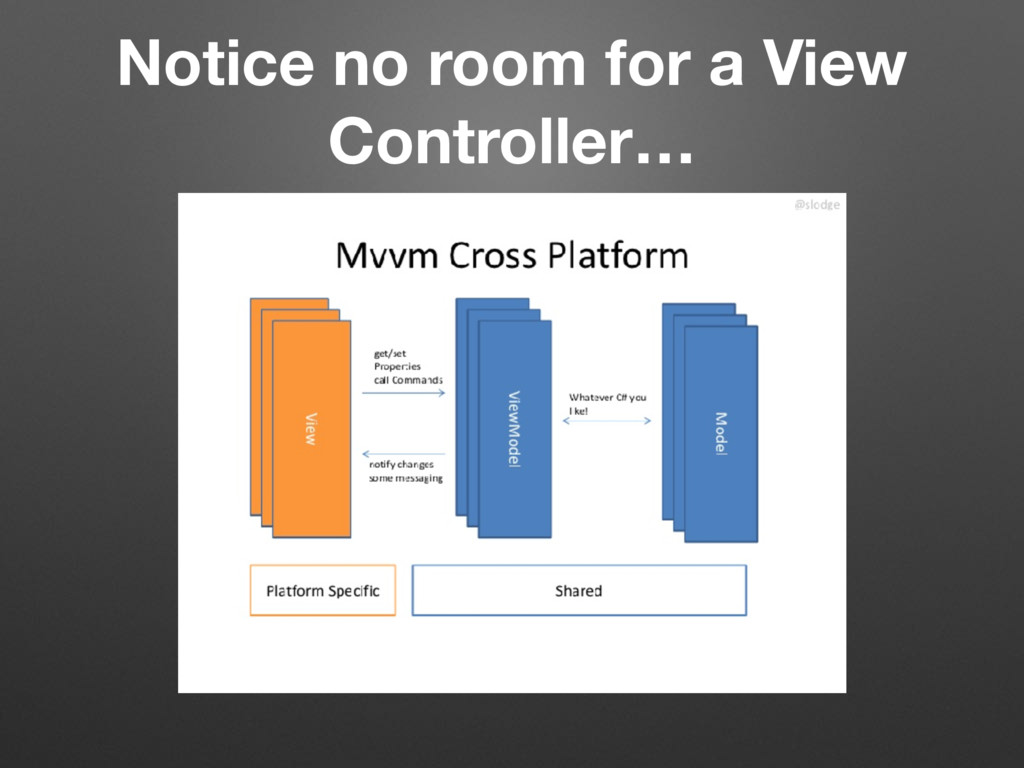 Notice no room for a View Controller…