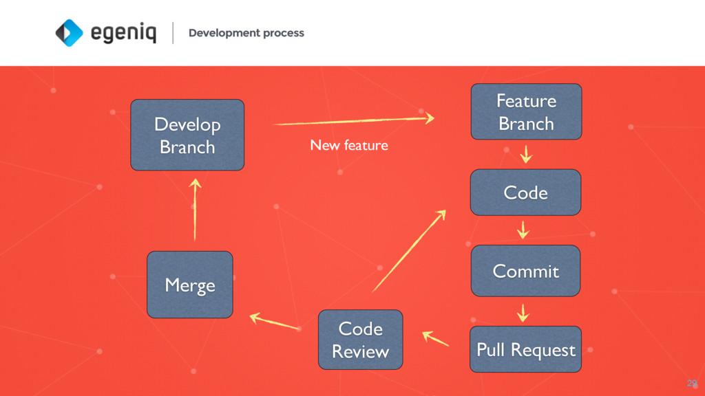 Development process 29 Develop Branch Feature B...