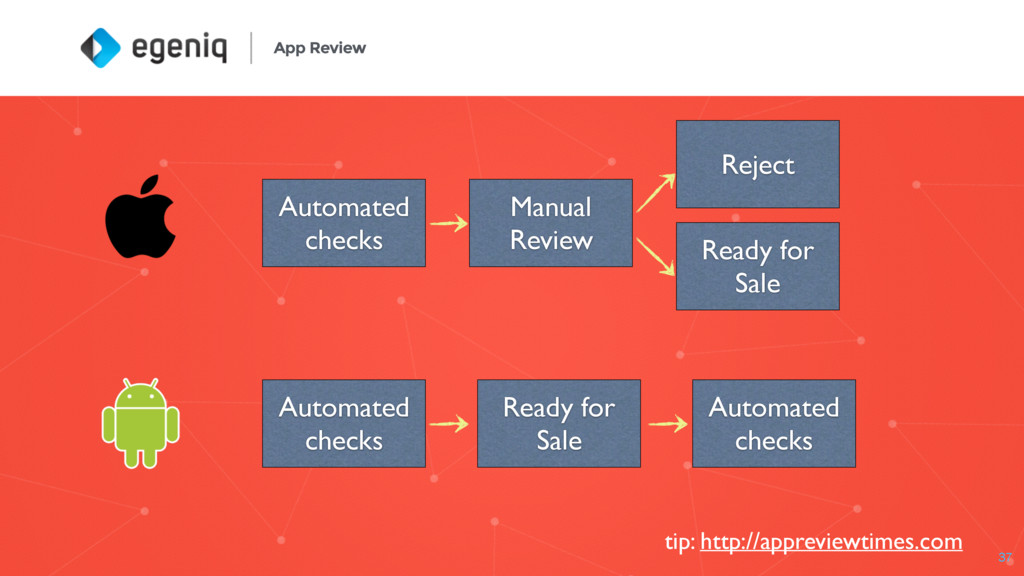 App Review 37 Automated checks Manual Review Re...