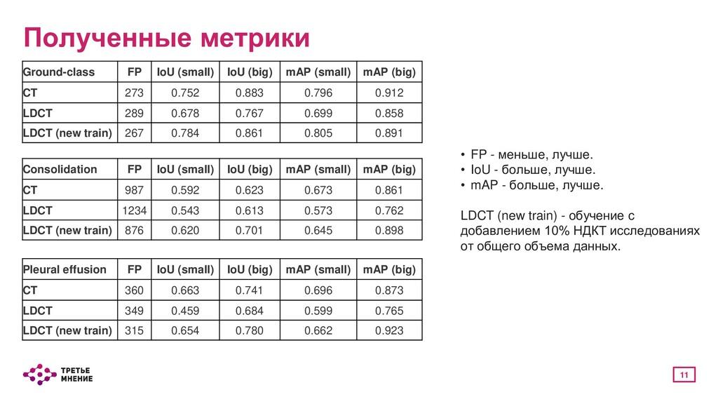 11 Полученные метрики Ground-class FP IoU (smal...