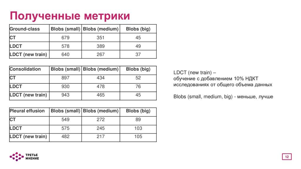 12 Полученные метрики Ground-class Blobs (small...