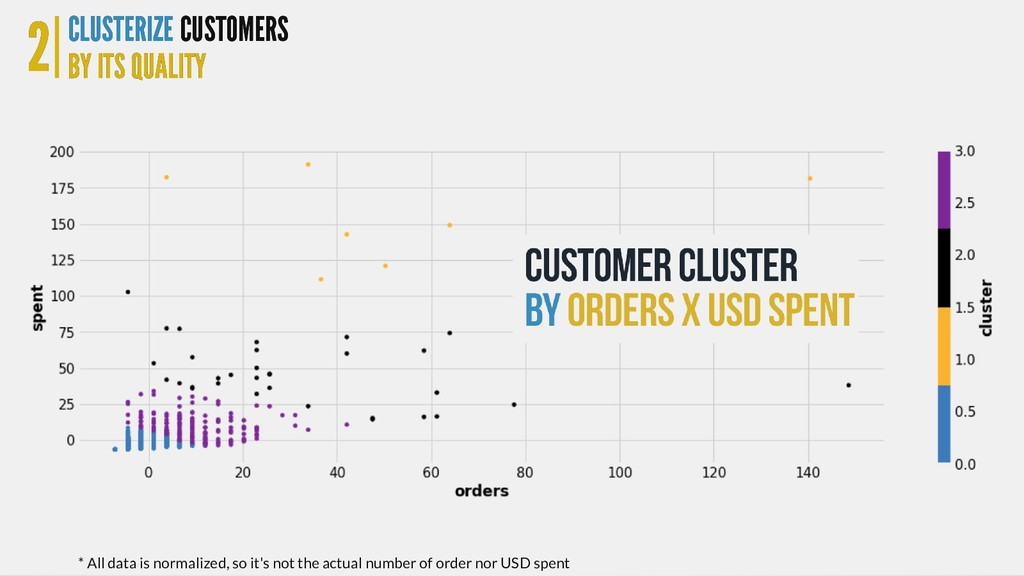 2 2 CLUSTERIZE CLUSTERIZE BY ITS QUALITY BY ITS...