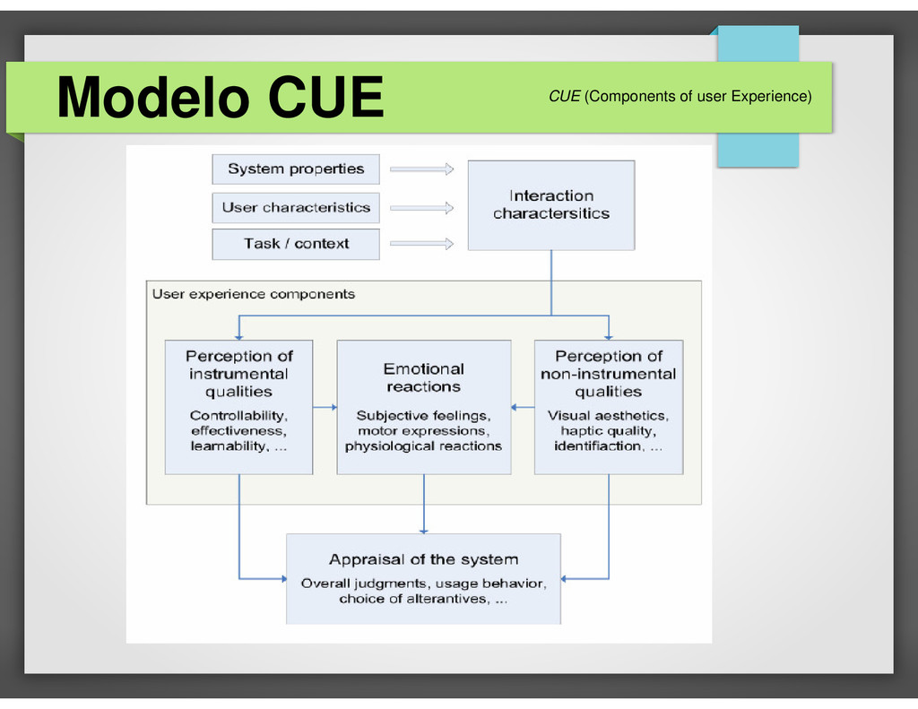 Modelo CUE CUE (Components of user Experience)