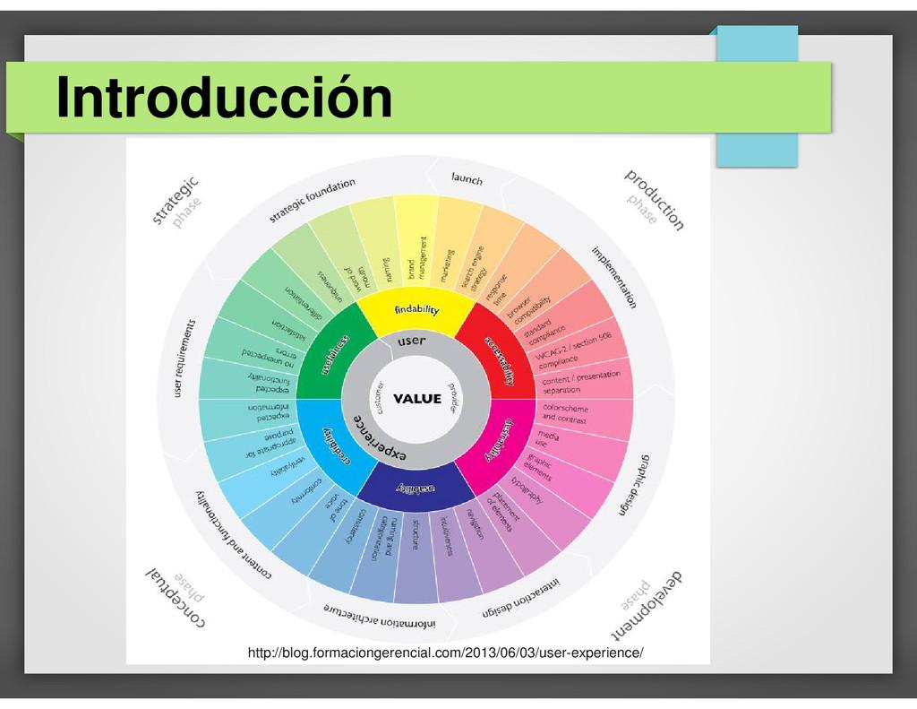 Introducción http://blog.formaciongerencial.com...