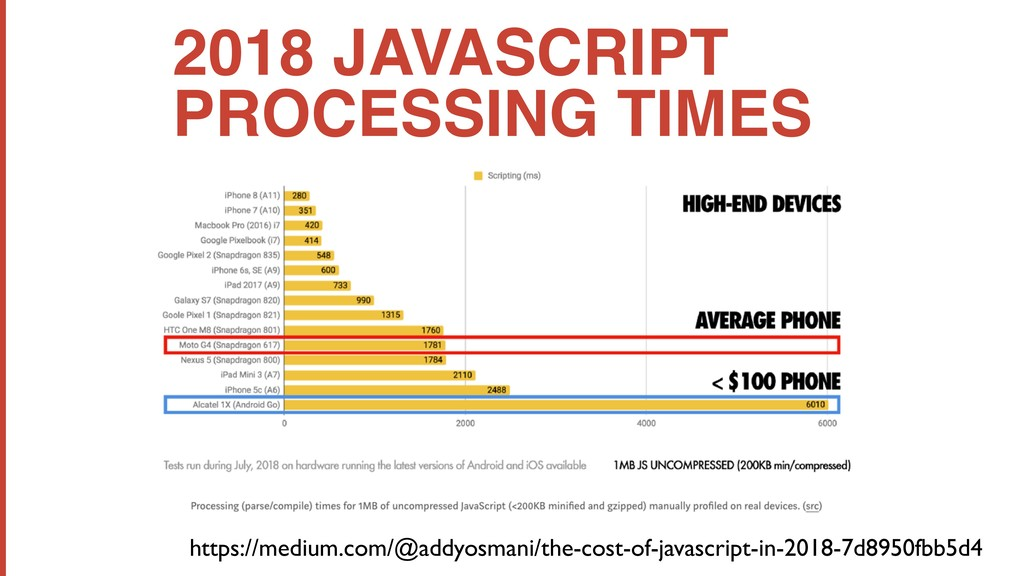 https://medium.com/@addyosmani/the-cost-of-java...