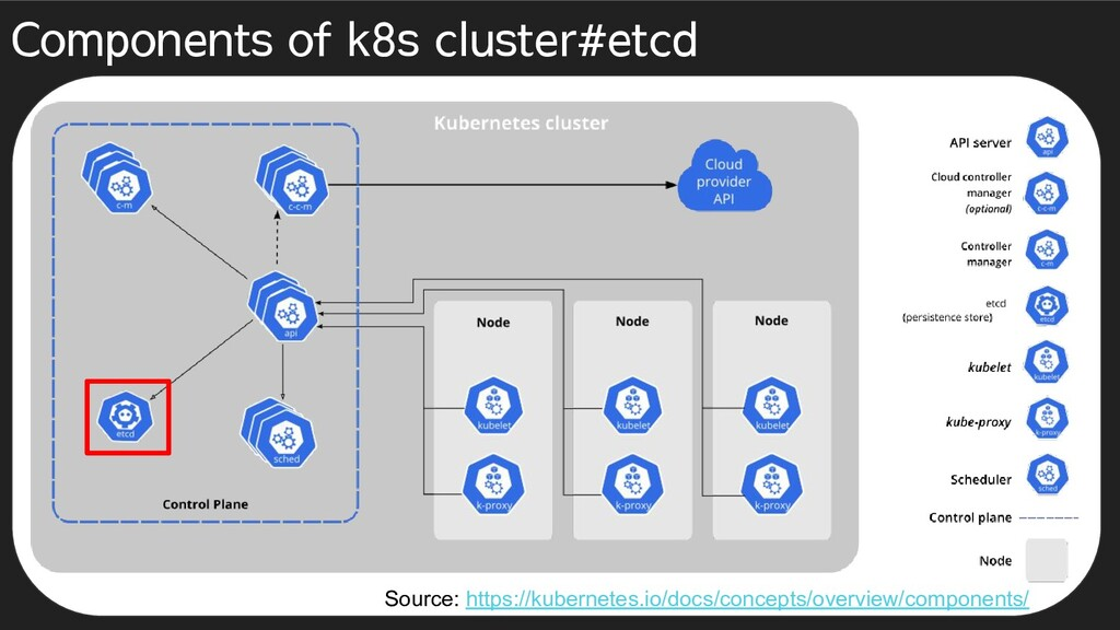 Components of k8s cluster#etcd Source: https://...