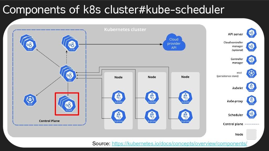 Components of k8s cluster#kube-scheduler Source...