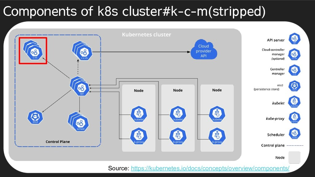 Components of k8s cluster#k-c-m(stripped) Sourc...
