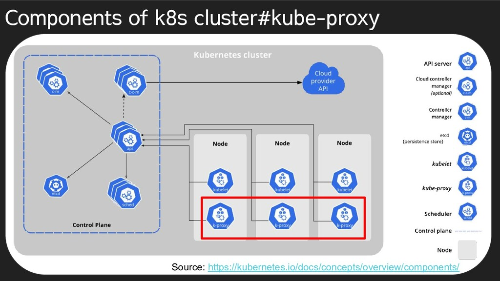 Components of k8s cluster#kube-proxy Source: ht...