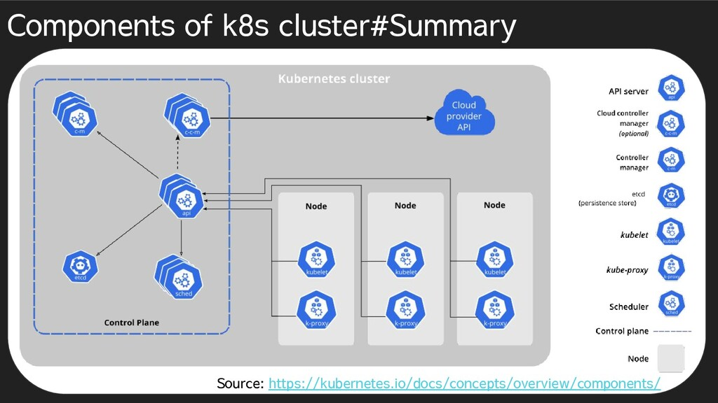 Components of k8s cluster#Summary Source: https...
