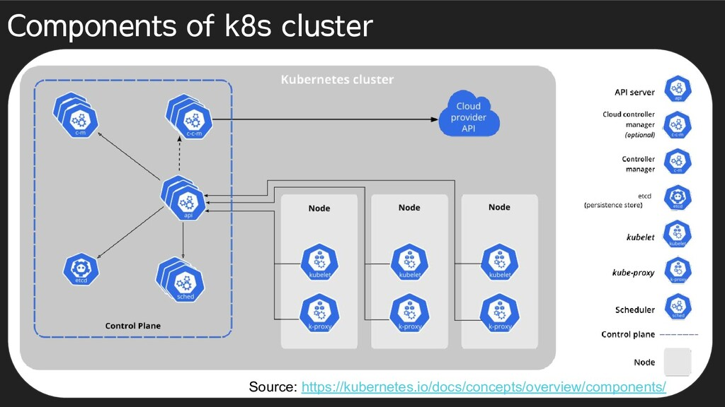 Components of k8s cluster Source: https://kuber...