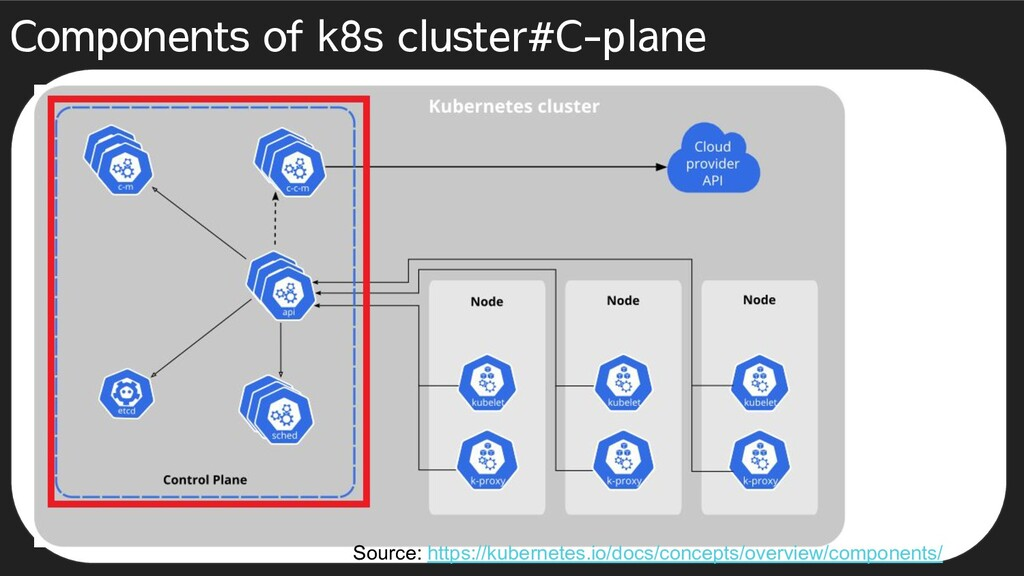 Components of k8s cluster#C-plane Source: https...