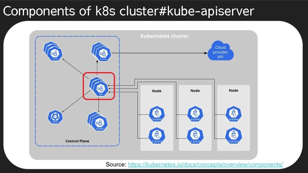 Components of k8s cluster#kube-apiserver Source...