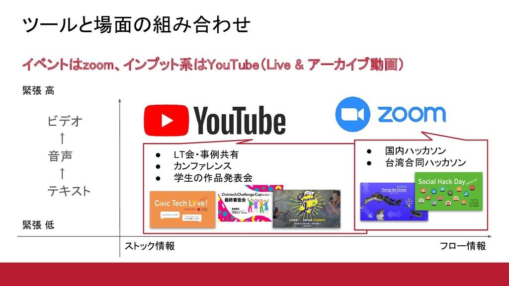 ツールと場面の組み合わせ イベントはzoom、インプット系はYouTube(Live & ア...