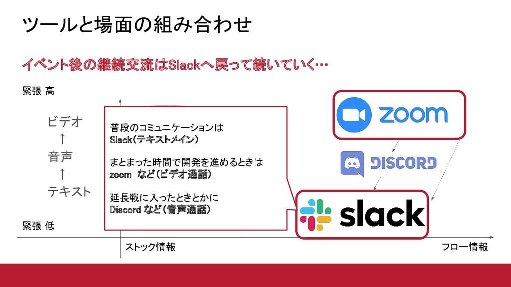 ツールと場面の組み合わせ イベント後の継続交流はSlackへ戻って続いていく…  ビデオ...