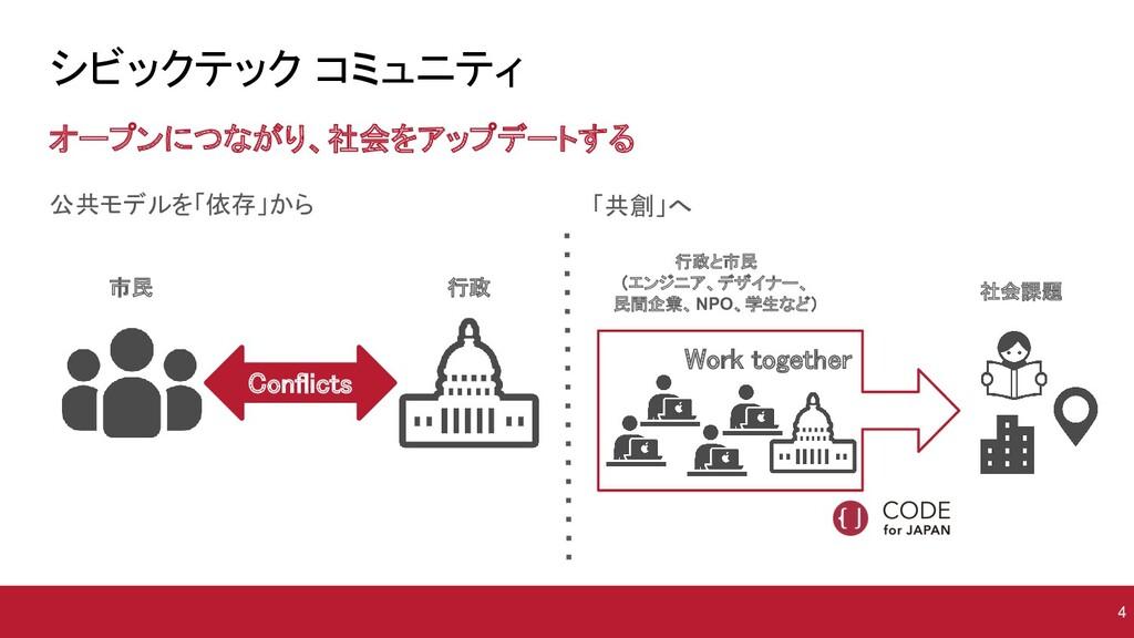 公共モデルを「依存」から    シビックテック コミュニティ オープンにつながり、社...