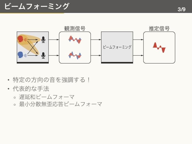 ビームフォーミング 3/9 ϏʔϜϑΥʔϛϯά ؍ଌ৴߸ ਪఆ৴߸ • 特定の方向の音を強調す...