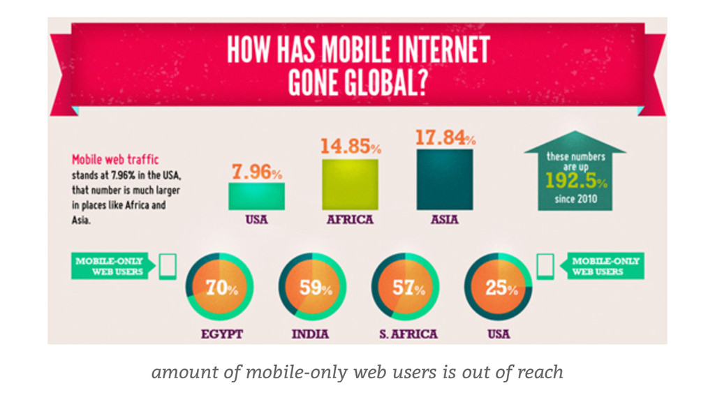 amount of mobile-only web users is out of reach