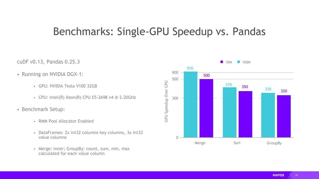 15 Benchmarks: Single-GPU Speedup vs. Pandas cu...