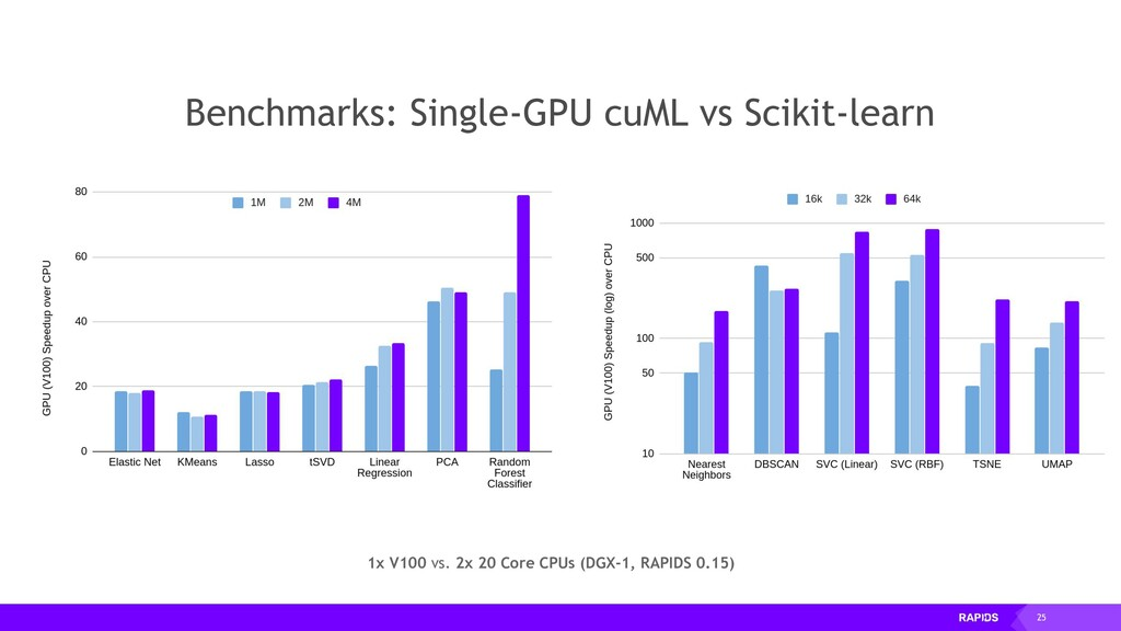 25 Benchmarks: Single-GPU cuML vs Scikit-learn ...