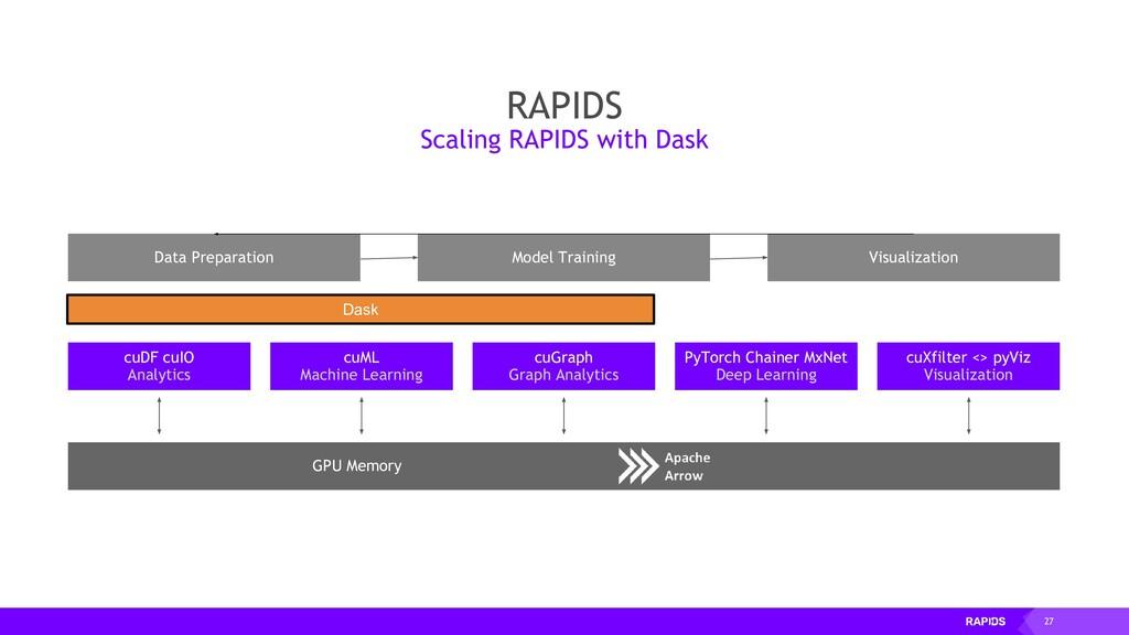 27 cuDF cuIO Analytics GPU Memory Data Preparat...