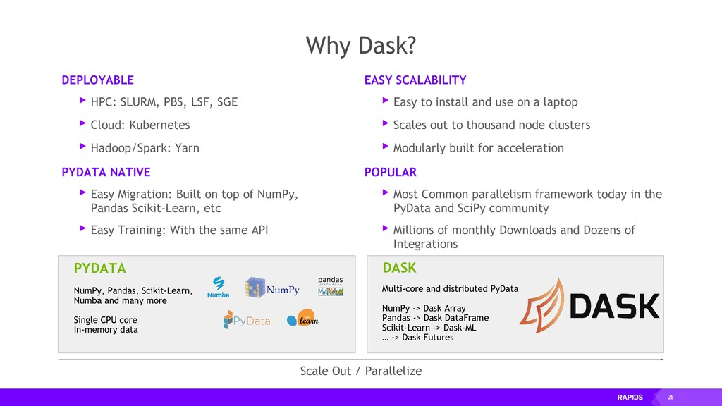 28 Why Dask? EASY SCALABILITY ▸ Easy to install...