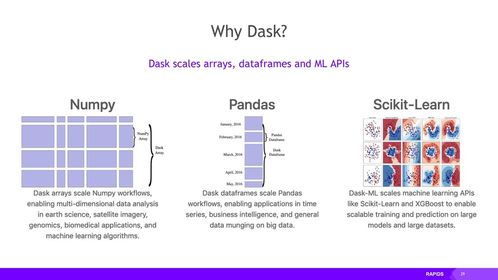 29 Why Dask? Dask scales arrays, dataframes and...