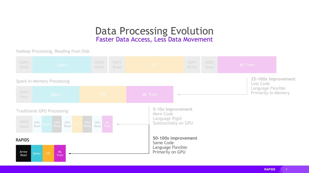 5 25-100x Improvement Less Code Language Flexib...