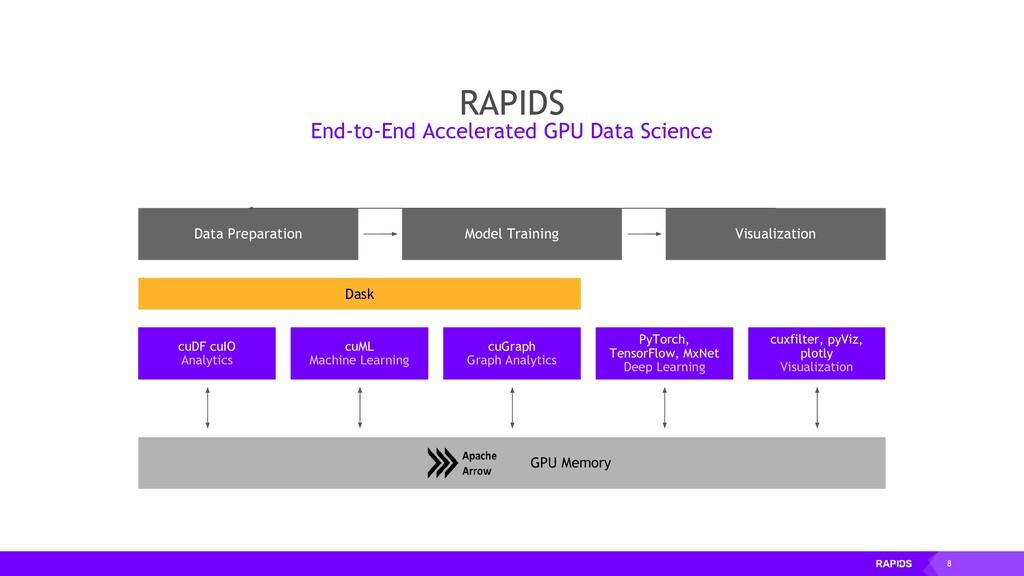 8 cuDF cuIO Analytics GPU Memory Data Preparati...