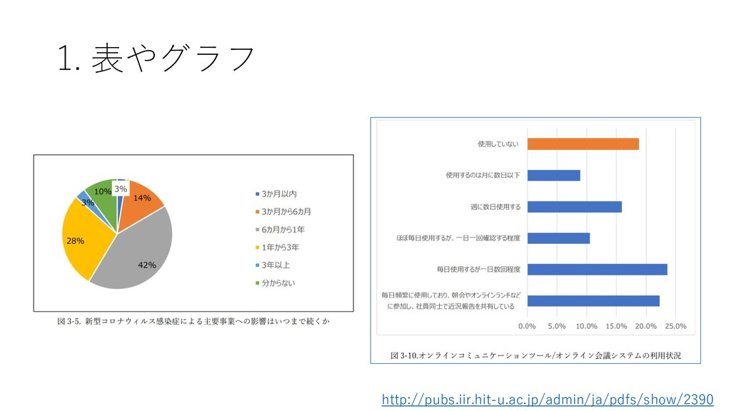 1. 表やグラフ http://pubs.iir.hit-u.ac.jp/admin/ja/p...