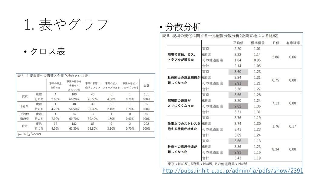 1. 表やグラフ • クロス表 • 分散分析 http://pubs.iir.hit-u.ac...