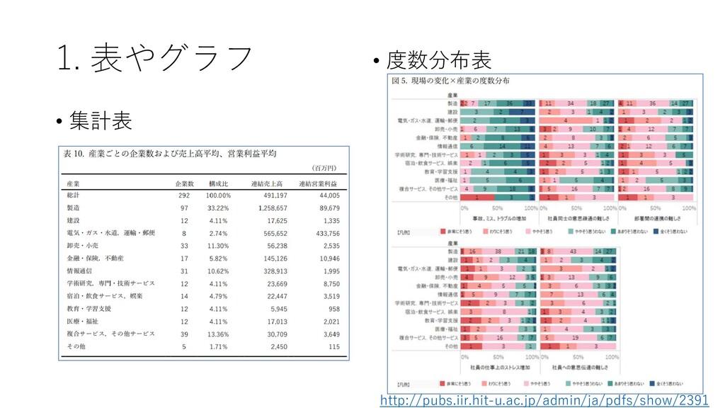 1. 表やグラフ • 集計表 • 度数分布表 http://pubs.iir.hit-u.ac...
