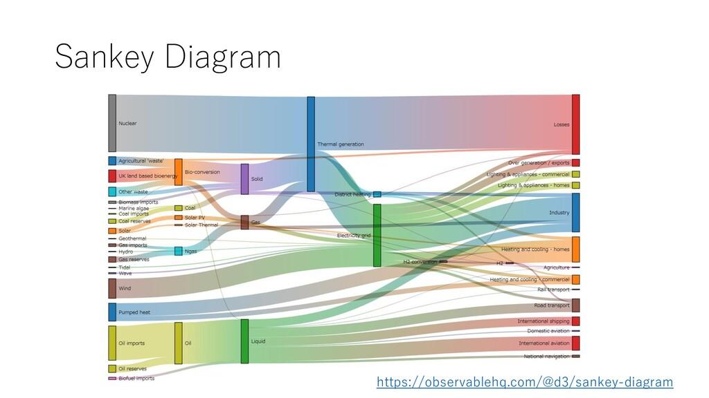 Sankey Diagram https://observablehq.com/@d3/san...