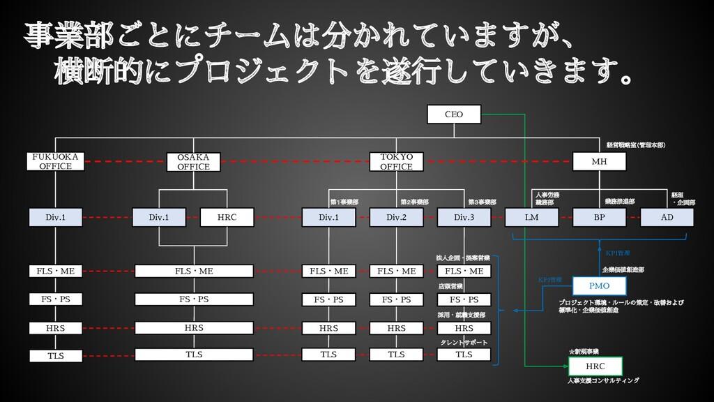 CEO MH 経営戦略室(管理本部) TOKYO OFFICE Div.2 FLS・ME FS...