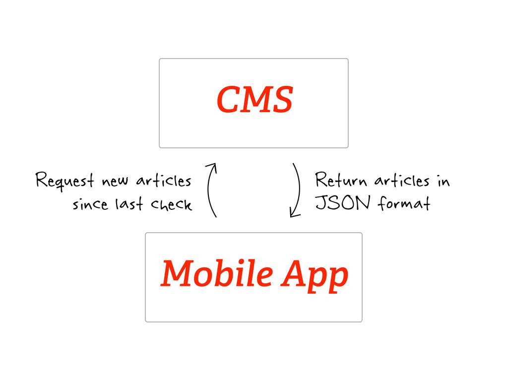 Mobile App CMS Return articles in JSON format R...