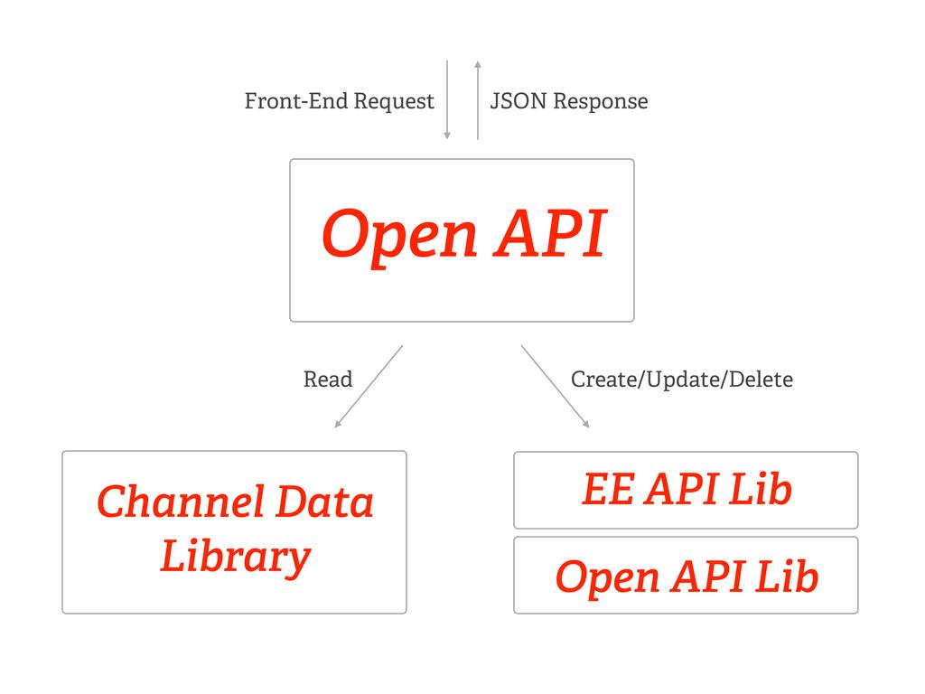 Open API Open API Lib Channel Data Library Read...