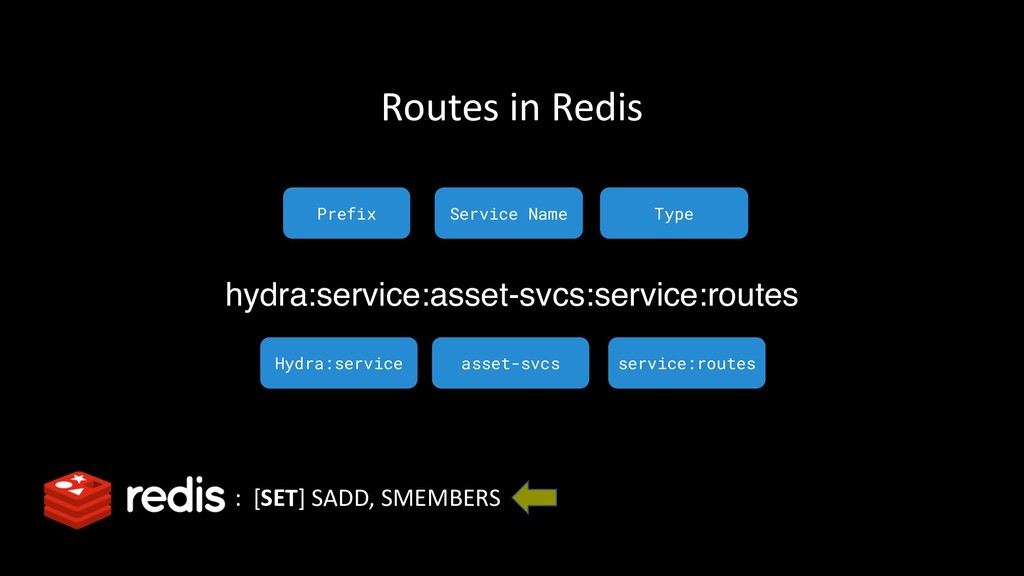 : [SET] SADD, SMEMBERS Routes in Redis hydra:se...