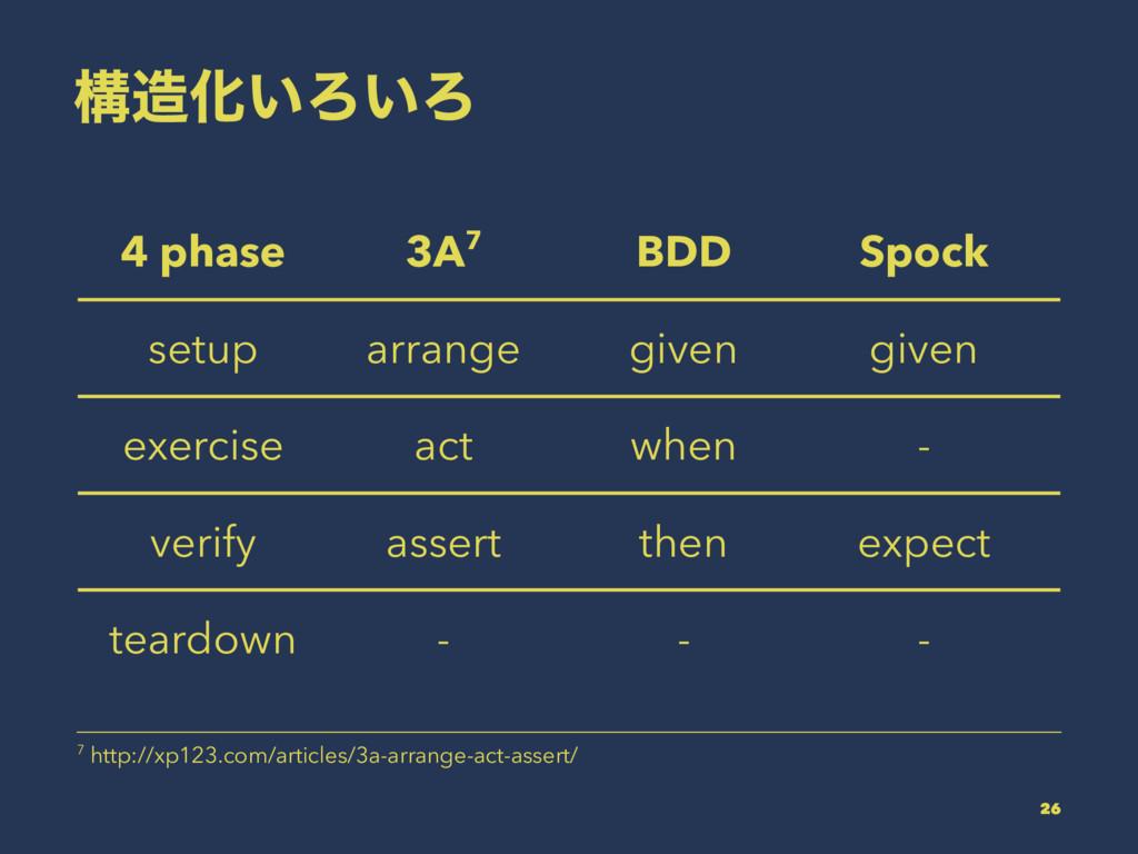 ߏԽ͍Ζ͍Ζ 4 phase 3A7 BDD Spock setup arrange giv...