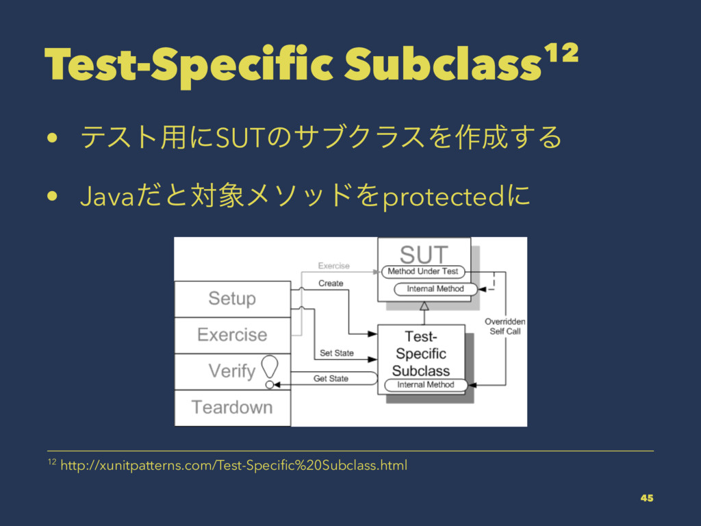 Test-Specific Subclass12 • ςετ༻ʹSUTͷαϒΫϥεΛ࡞͢Δ •...