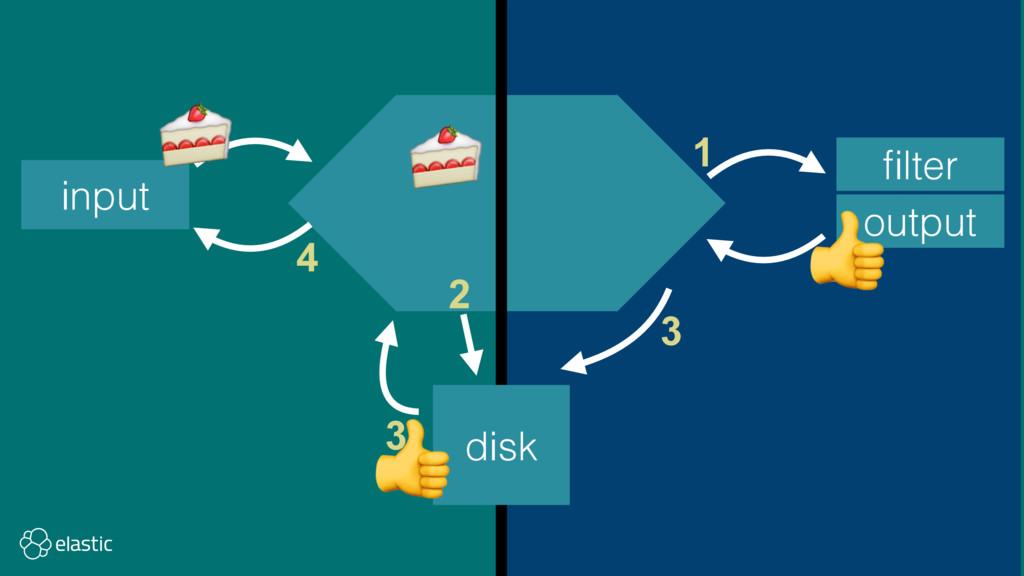 input filter output disk 1 2 3 4 1 2 3