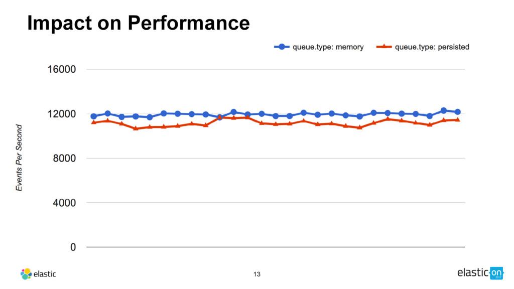 13 Impact on Performance
