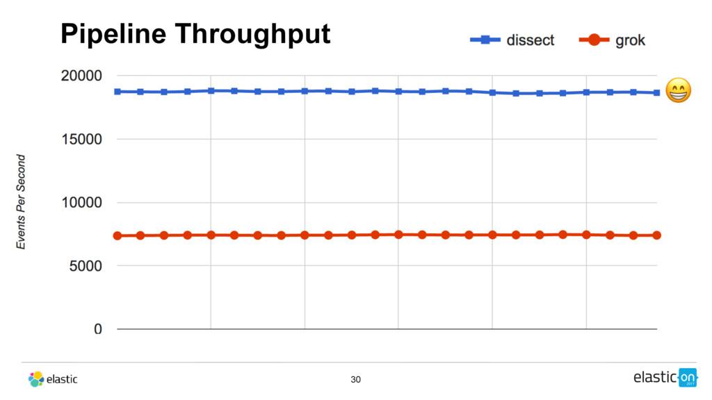 30  Pipeline Throughput