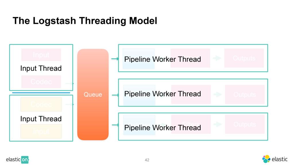 The Logstash Threading Model 42 Input Codec Que...