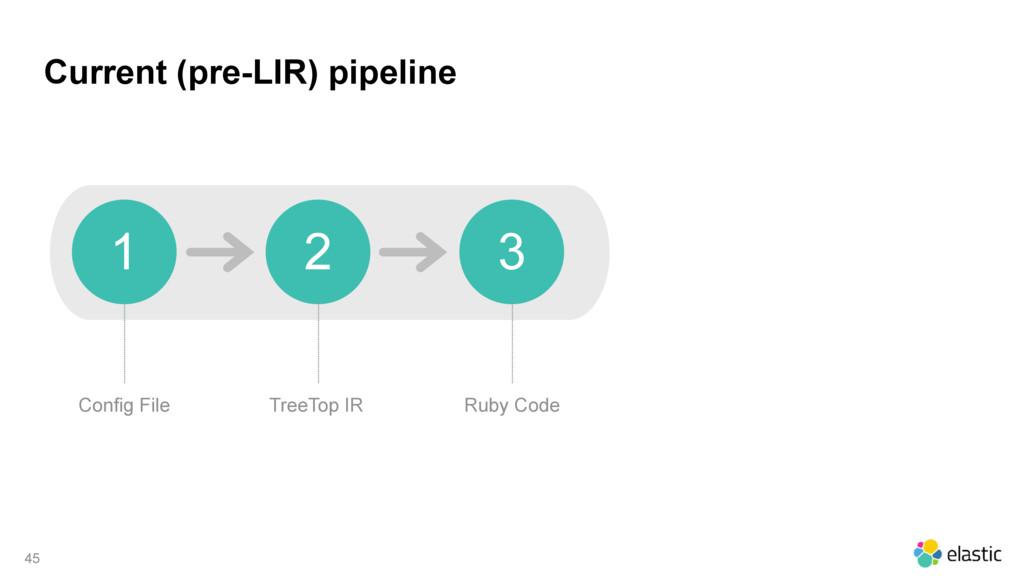 Current (pre-LIR) pipeline 45 Config File 1 2 3...