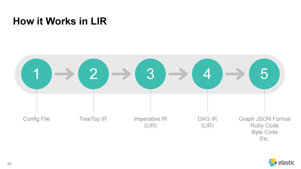 How it Works in LIR 46 Config File 1 2 3 4 5 Tr...