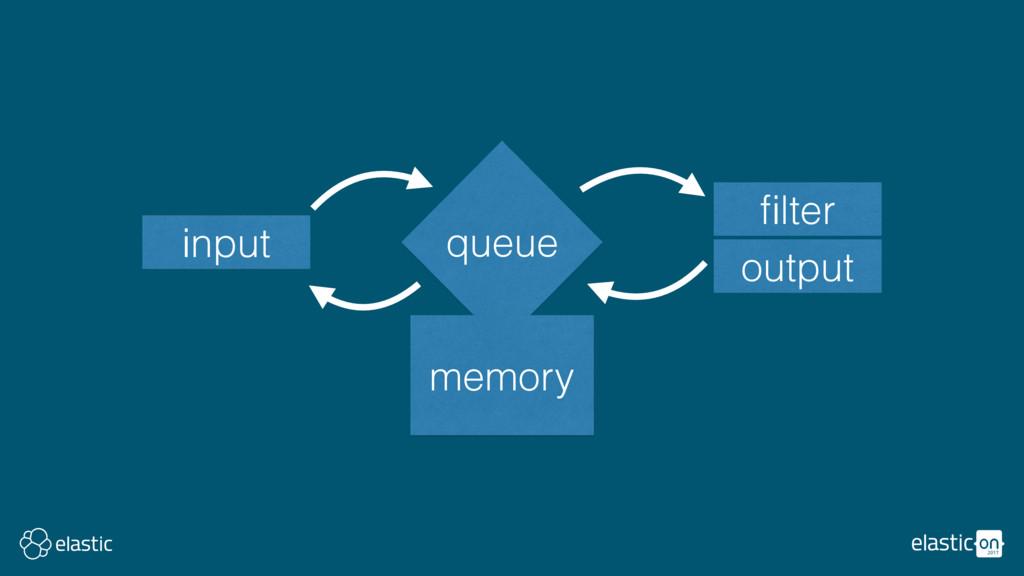 input filter output queue memory