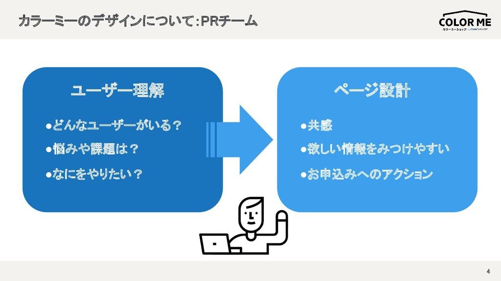 カラーミーのデザインについて:PRチーム  4 ユーザー理解 ●どんなユーザーがいる? ...