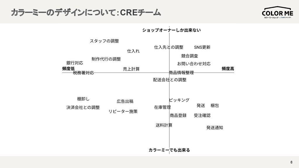 カラーミーのデザインについて:CREチーム 6