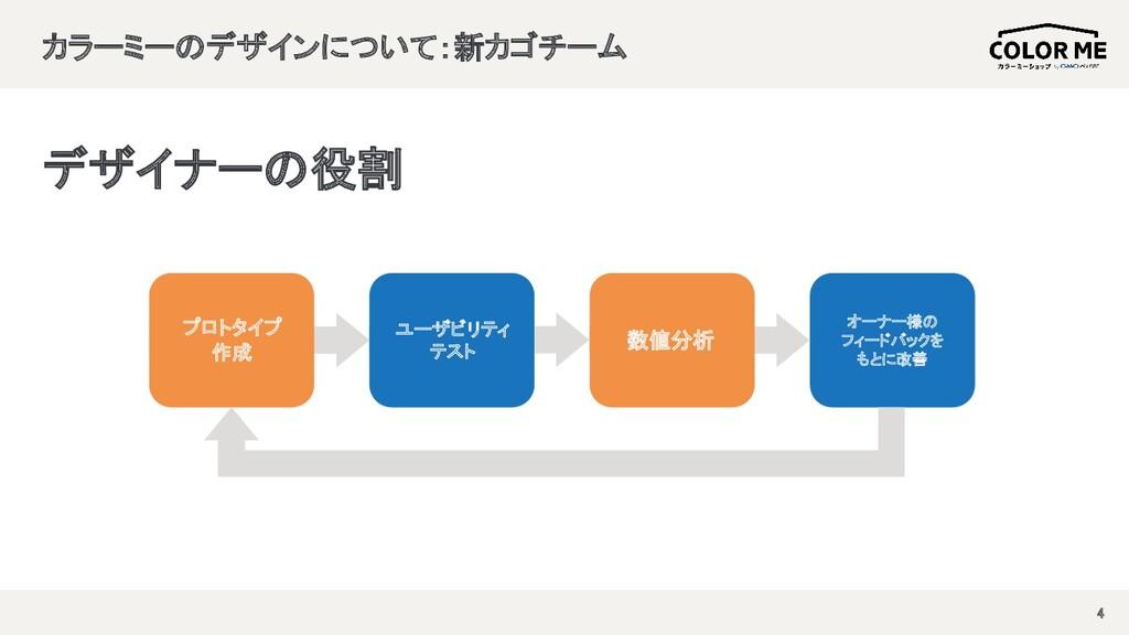 カラーミーのデザインについて:新カゴチーム  4 プロトタイプ 作成 ユーザビリティ...