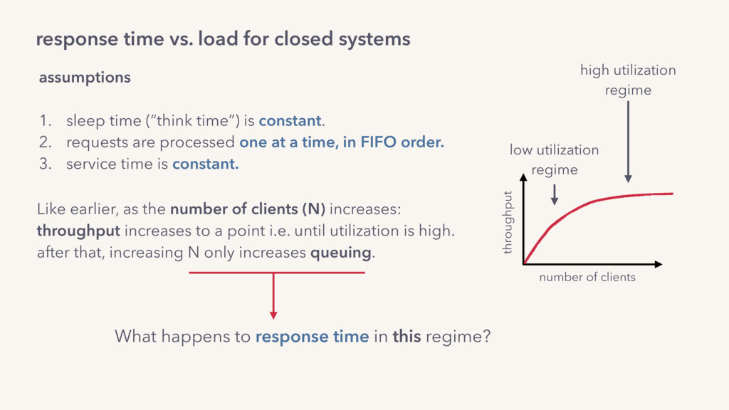 response time vs. load for closed systems assum...